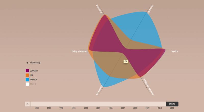 Best data visualizations world shapin map